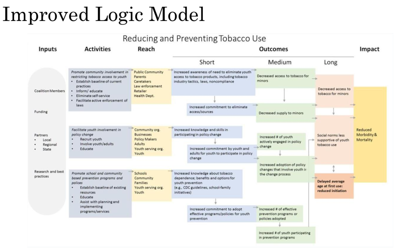 Evaluation 2017 logic models and a tech tool for Evaluation logic model template